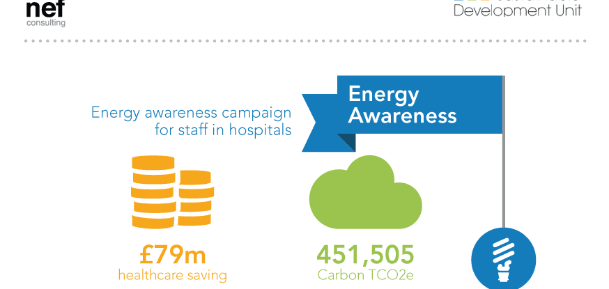 Energy Saving Campaign : Sdu healthy returns from sustainability actions nef